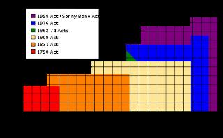 Diagram över hur upphovsrätten förlängts i USA. Klicka för större bild.