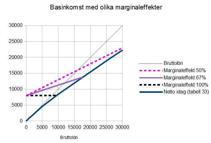 Olika förslag till basinkomst för låginkomsttagare inritade i diagrammet med dagens skattetabell