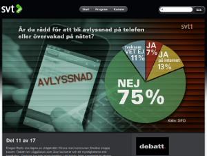 75% svarar nej på frågan om de oroas över att bli avlyssnade eller övervakade