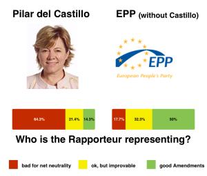 Aktivistorganisationen EDRi kritiserar rapportören Pilar del Castillo för att motverka nätneutraliteten