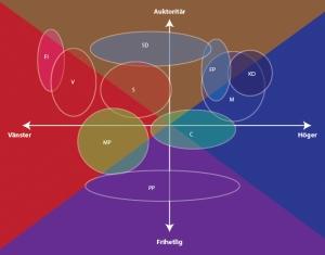 De svenska partierna inplacerade i två politiska dimensioner enligt Politicalcompass.org