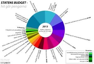 Statens utgifter 2013