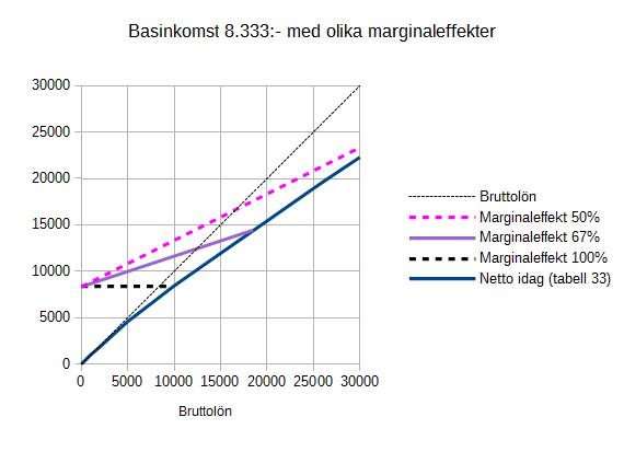 22 Marginaleffekter 8333 diagram