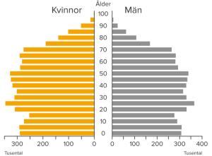 befolkningspyramid2016_april2017