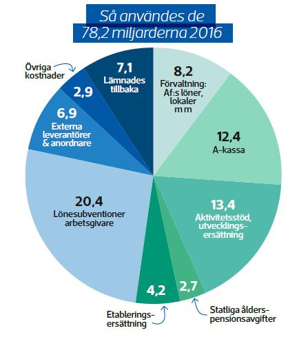 Arbetsförmedlingen 2016 cirkeldiagram