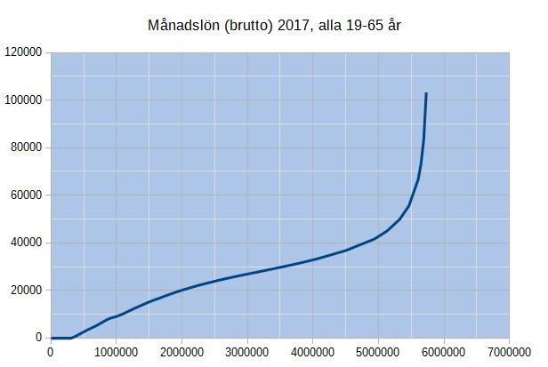 Diagram över inkomstfördelningen för alla i åldern 19-65 år 2017
