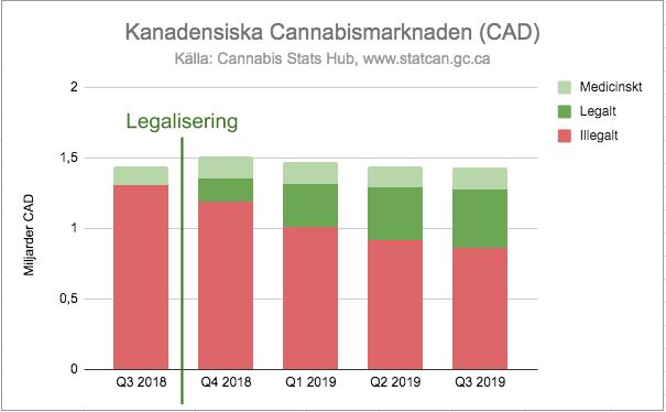 Stapeldiagram med cannabisförsäljningen i Kanada från Q3 2018 till Q3 2019