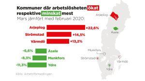 Grafik: Kommuner där arbetslösheten ökat respektive minskat mest